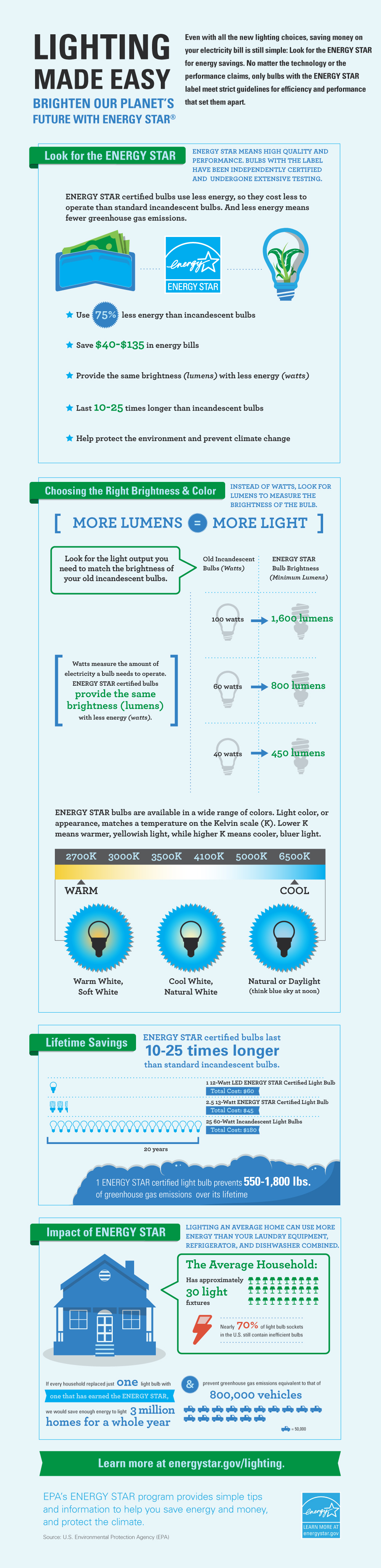 Lighting_Made_Easy_Infographic